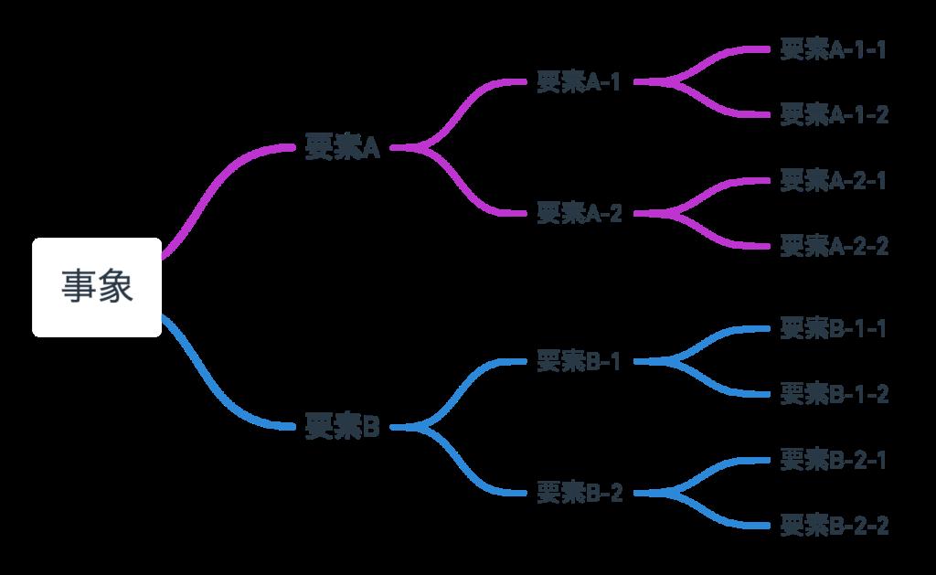 ロジックツリーのイメージ