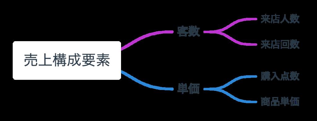売上構成要素分解のロジックツリー